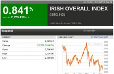 Irish Stock Exchange Totally Oblivious To Yawning Bond Yields
