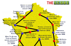 Tour de Lance: here's a 'cut out and keep' roadmap of the Armstrong doping saga