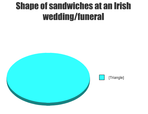 5 Pie Charts The Irish Can Relate To Funny